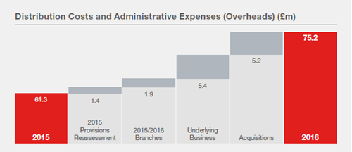 Distribution Costs and Administrative Overheads